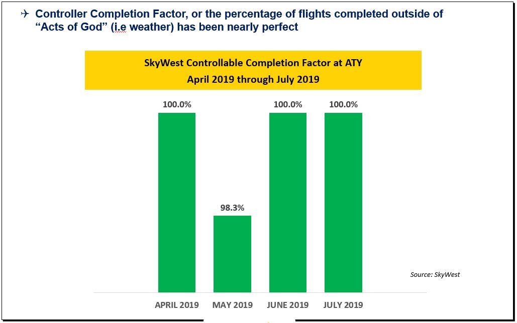 Image showing graph of completed flights from Watertown Regional Airport