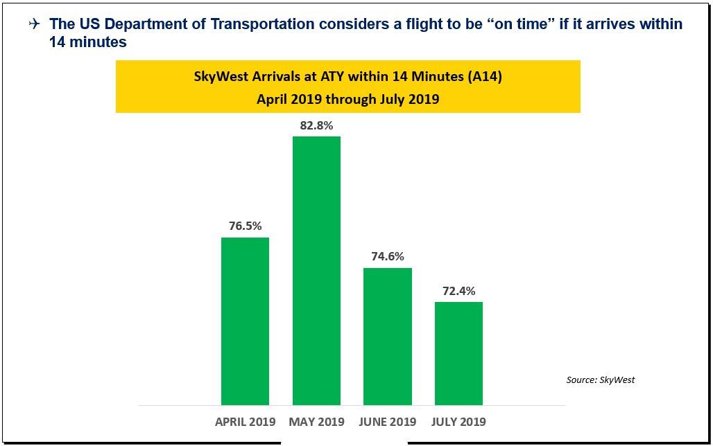 Image showing graph of flights arriving on-time to and from Watertown Regional Airport